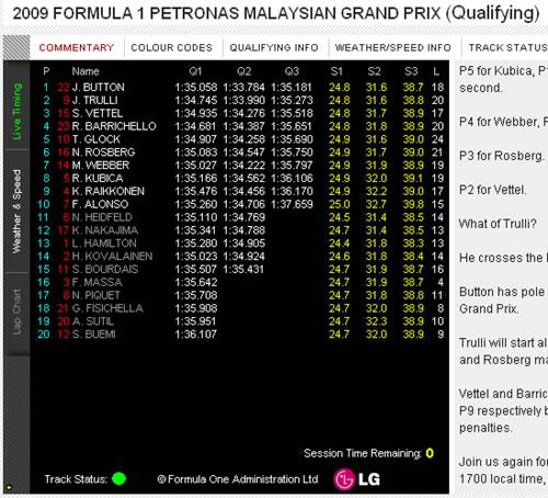 2009年F1第2戦マレーシアGP予選結果